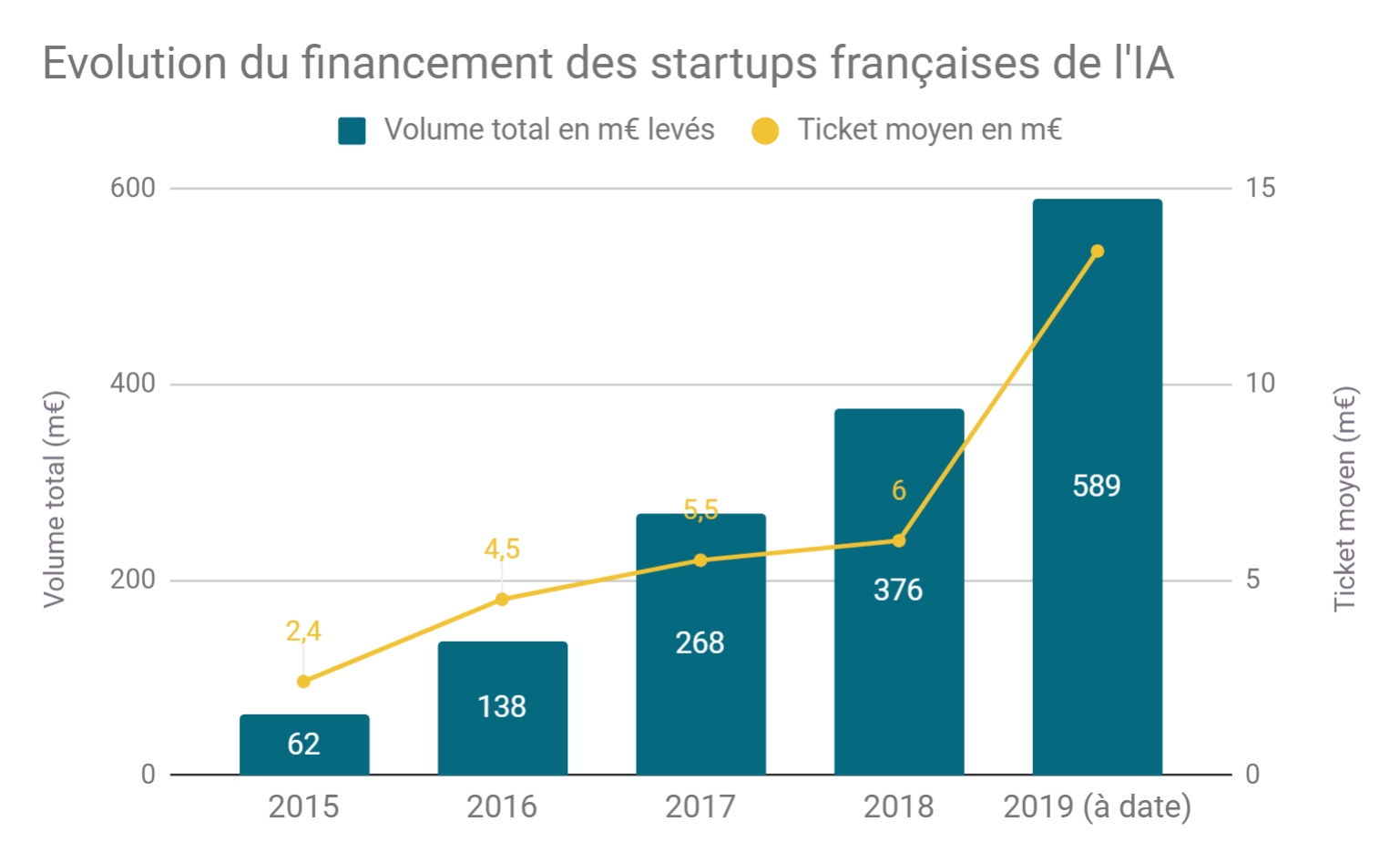 evolution_de_linvestissement_des_startups_fr_de_lia.png