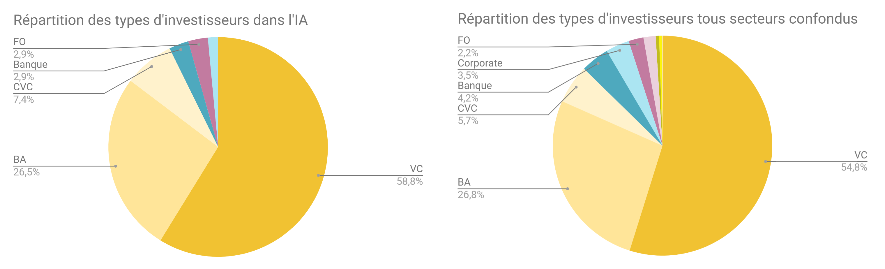 repartition_des_types_dinvestisseurs_0.png
